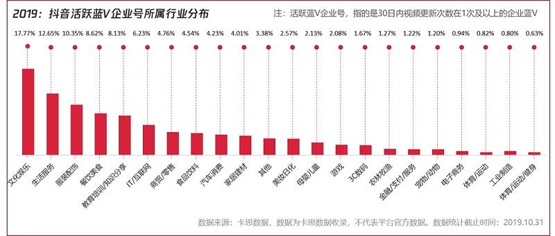 2019年:抖音蓝V企业号所属行业分布