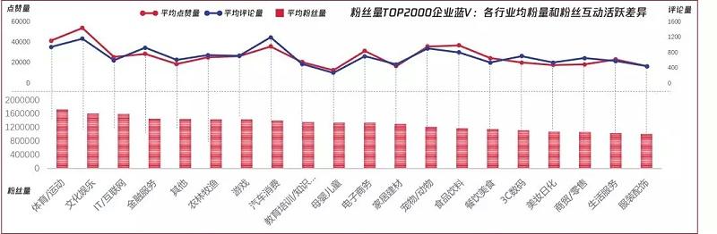粉丝量TOP2000蓝V企业号