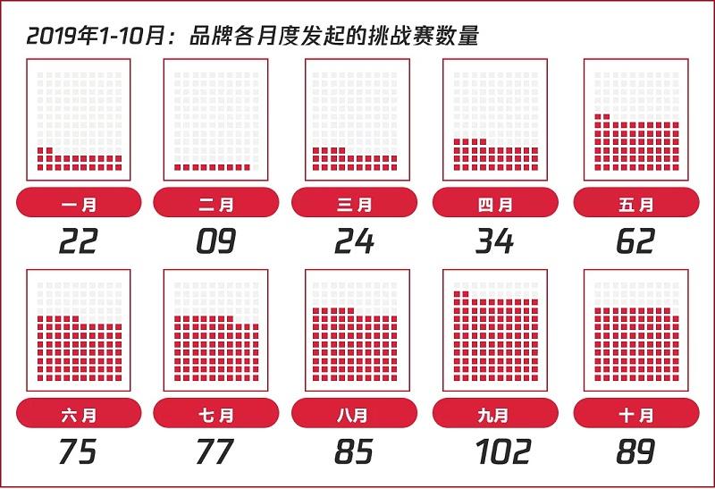 2019年1-10月,品牌在各月度发起的挑战赛数量