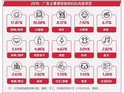 【奥灵柯资讯】2020短视频内容营销趋势白皮书:抖音&快手KOL营销篇