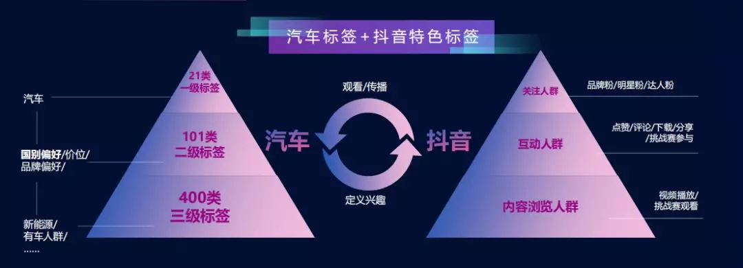 汽车行业广州抖音代运营