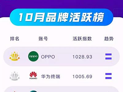 抖音企业蓝V 10月榜:双十一带动网服账号迅速增粉