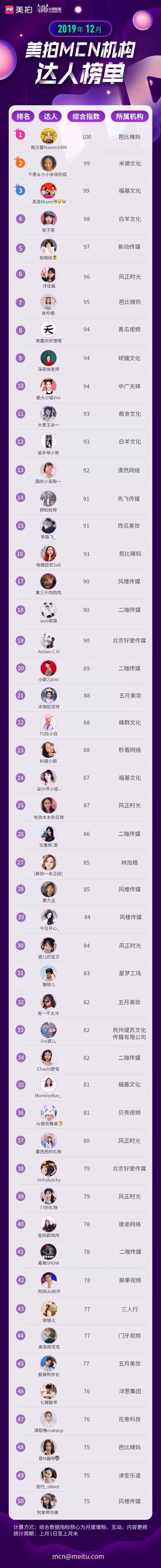 美拍MCN达人榜单