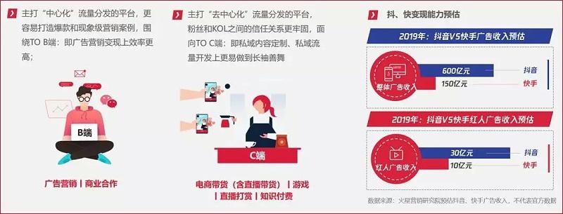 抖音VS快手2019年广告收入预估