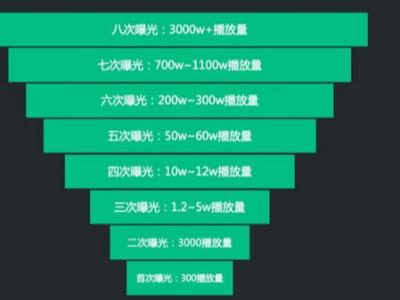 广州短视频代运营工作内容